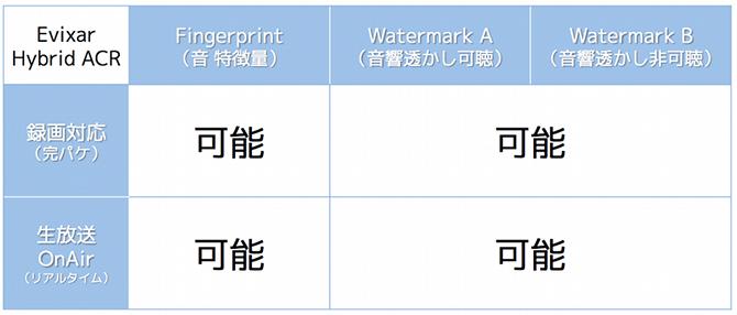 T2020など多様な認識用途に対応するためには、FingerprintとWatermarkをハイブリッドに対応させることが不可欠です。